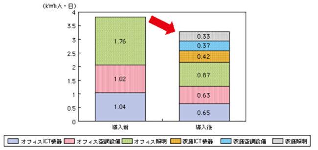 テレワーク下での電気消費量データ