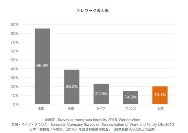 国ごとのテレワーク導入率。アメリカは日本より50%以上高い