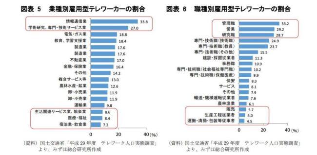 業種、職種別テレワーカーの割合